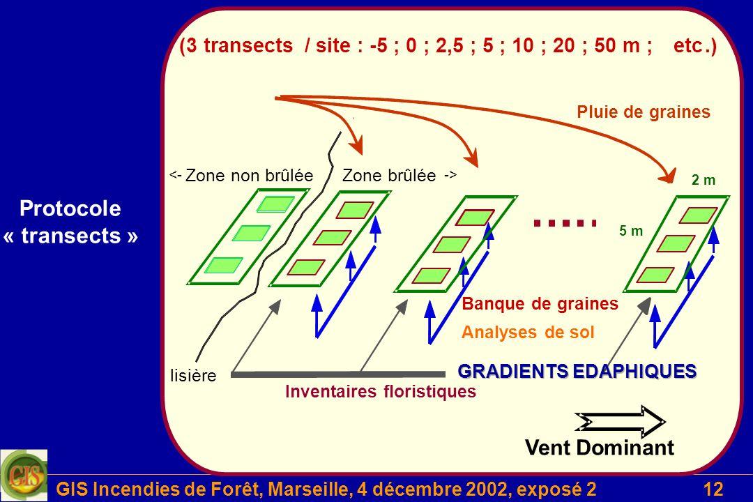 GIS Incendies de Forêt, Marseille, 4 décembre 2002, exposé 212 Projet 2 (3 transects / site : -5 ; 0 ; 2,5 ; 5 ; 10 ; 20 ; 50 m ; etc.) <- Zone non br