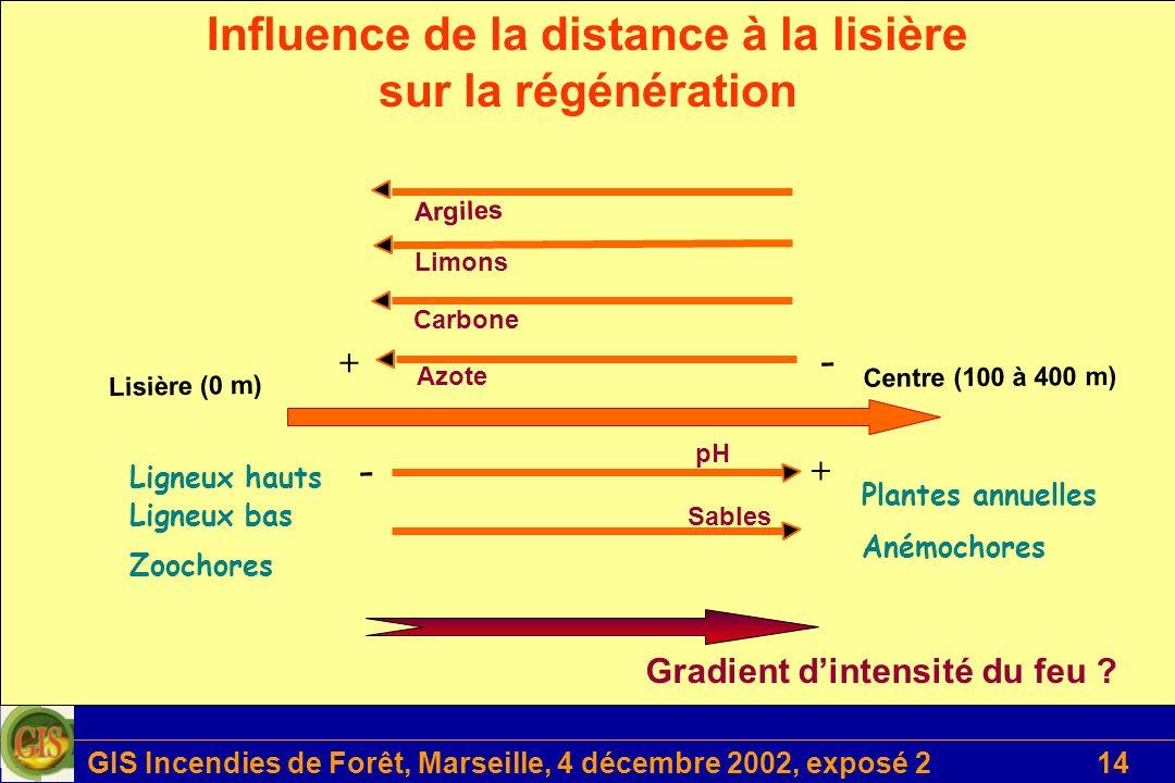 GIS Incendies de Forêt, Marseille, 4 décembre 2002, exposé 214 Plantes annuelles Anémochores Azote Carbone Limons Argiles pH Sables Lisière (0 m) Cent