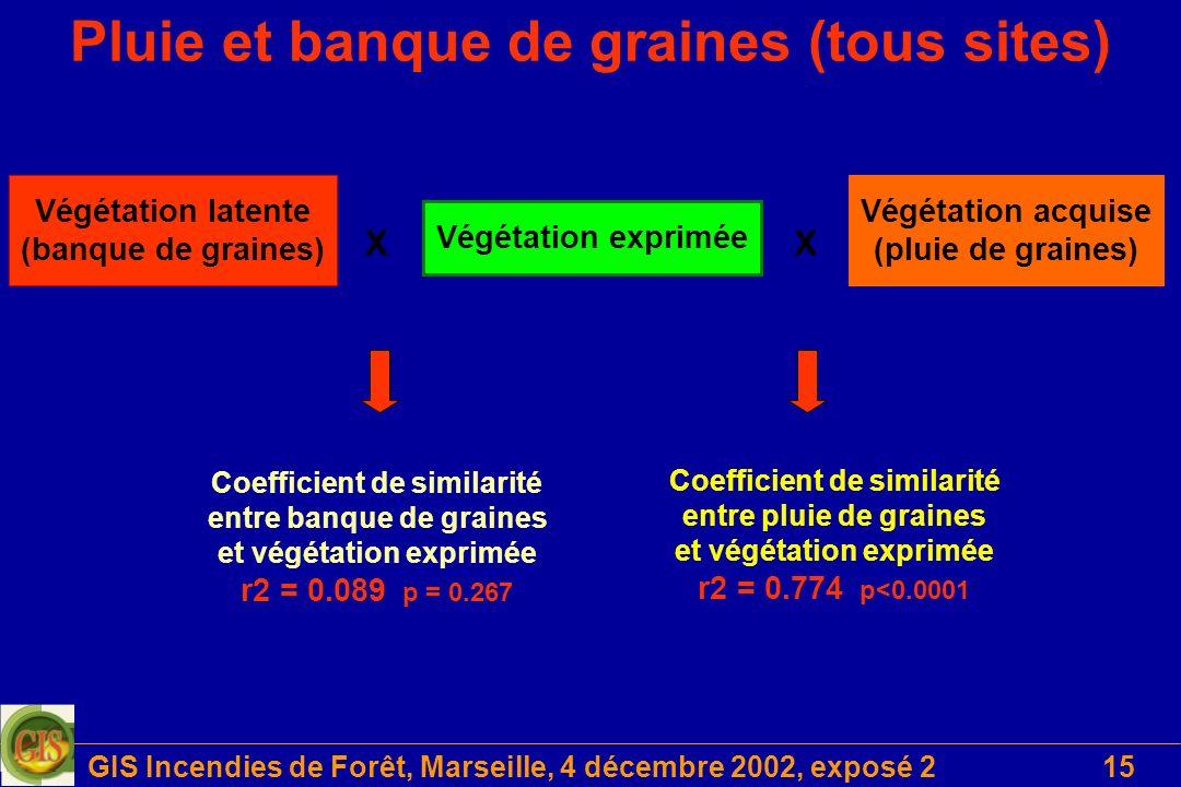 GIS Incendies de Forêt, Marseille, 4 décembre 2002, exposé 215 Coefficient de similarité entre banque de graines et végétation exprimée r2 = 0.089 p =