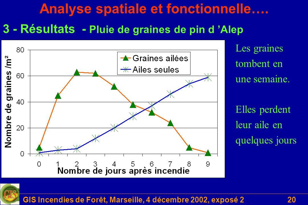 GIS Incendies de Forêt, Marseille, 4 décembre 2002, exposé 220 Analyse spatiale et fonctionnelle…. 3 - Résultats - Pluie de graines de pin d Alep Les