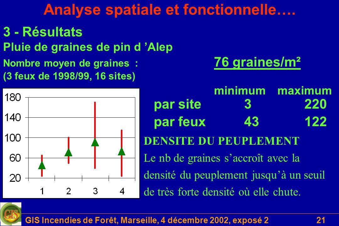 GIS Incendies de Forêt, Marseille, 4 décembre 2002, exposé 221 Analyse spatiale et fonctionnelle…. 3 - Résultats Pluie de graines de pin d Alep Nombre