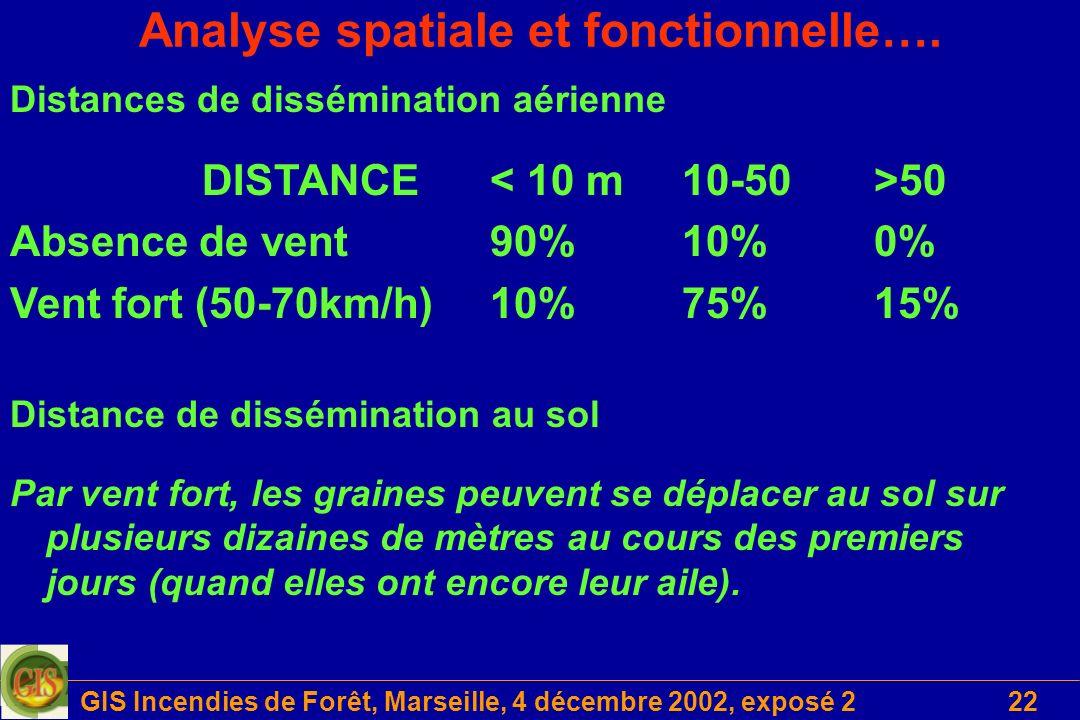 GIS Incendies de Forêt, Marseille, 4 décembre 2002, exposé 222 Analyse spatiale et fonctionnelle…. Distances de dissémination aérienne DISTANCE 50 Abs