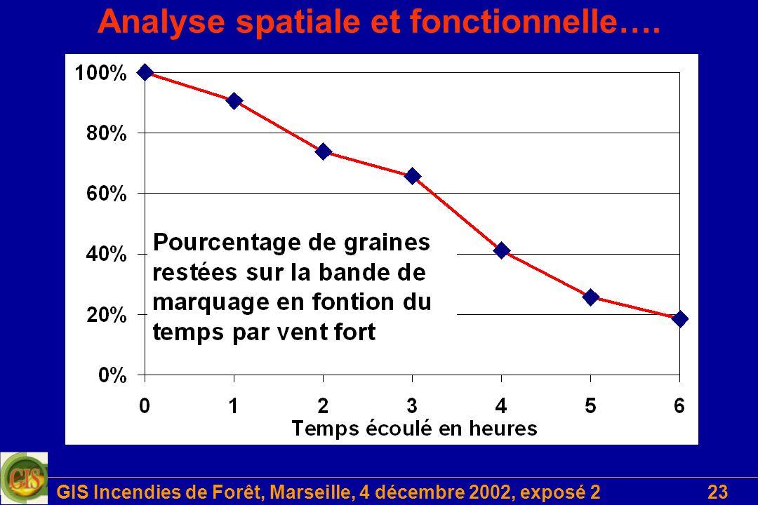 GIS Incendies de Forêt, Marseille, 4 décembre 2002, exposé 223 Analyse spatiale et fonctionnelle….
