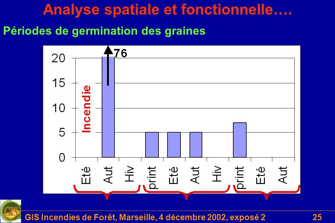 GIS Incendies de Forêt, Marseille, 4 décembre 2002, exposé 225 Analyse spatiale et fonctionnelle…. Périodes de germination des graines