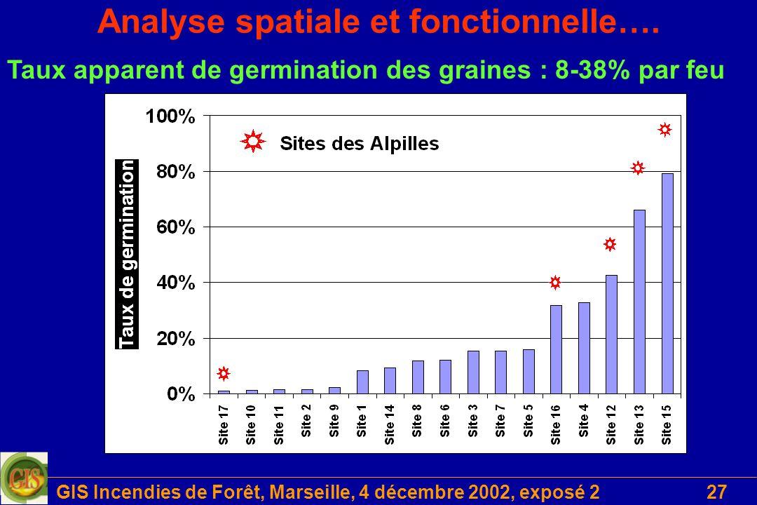 GIS Incendies de Forêt, Marseille, 4 décembre 2002, exposé 227 Analyse spatiale et fonctionnelle…. Taux apparent de germination des graines : 8-38% pa