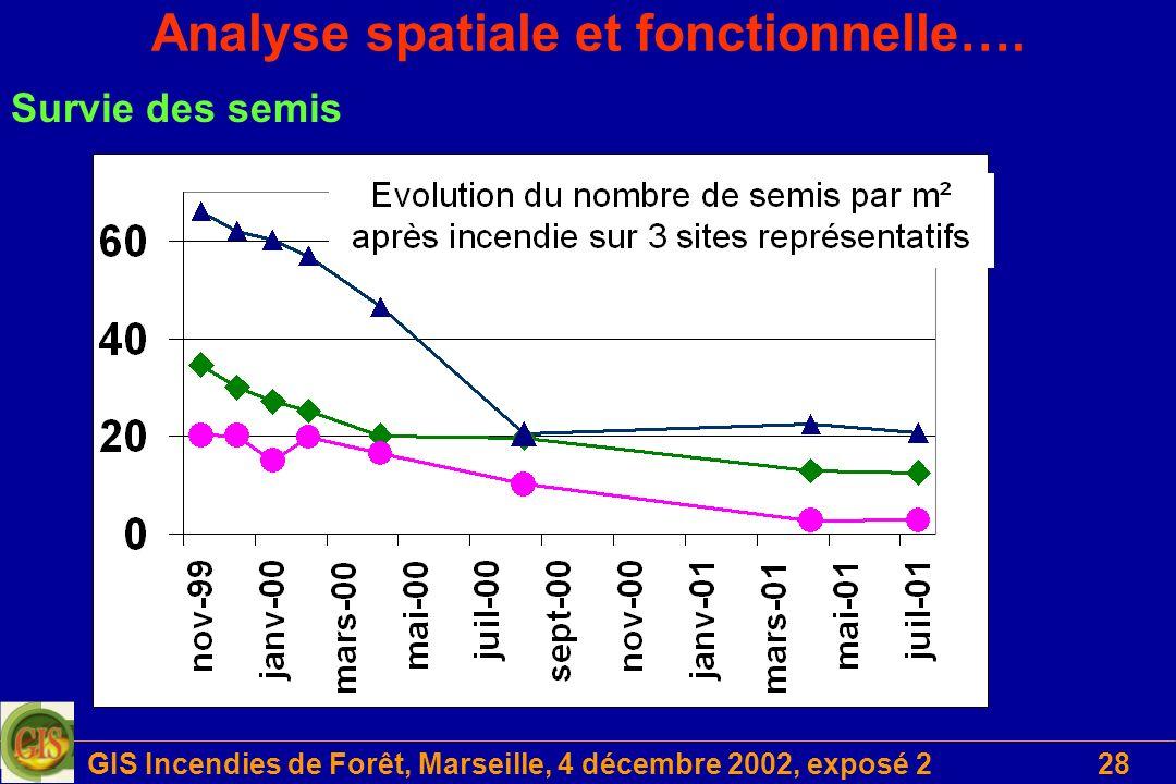 GIS Incendies de Forêt, Marseille, 4 décembre 2002, exposé 228 Analyse spatiale et fonctionnelle…. Survie des semis