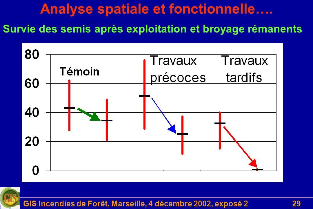 GIS Incendies de Forêt, Marseille, 4 décembre 2002, exposé 229 Analyse spatiale et fonctionnelle…. Survie des semis après exploitation et broyage réma