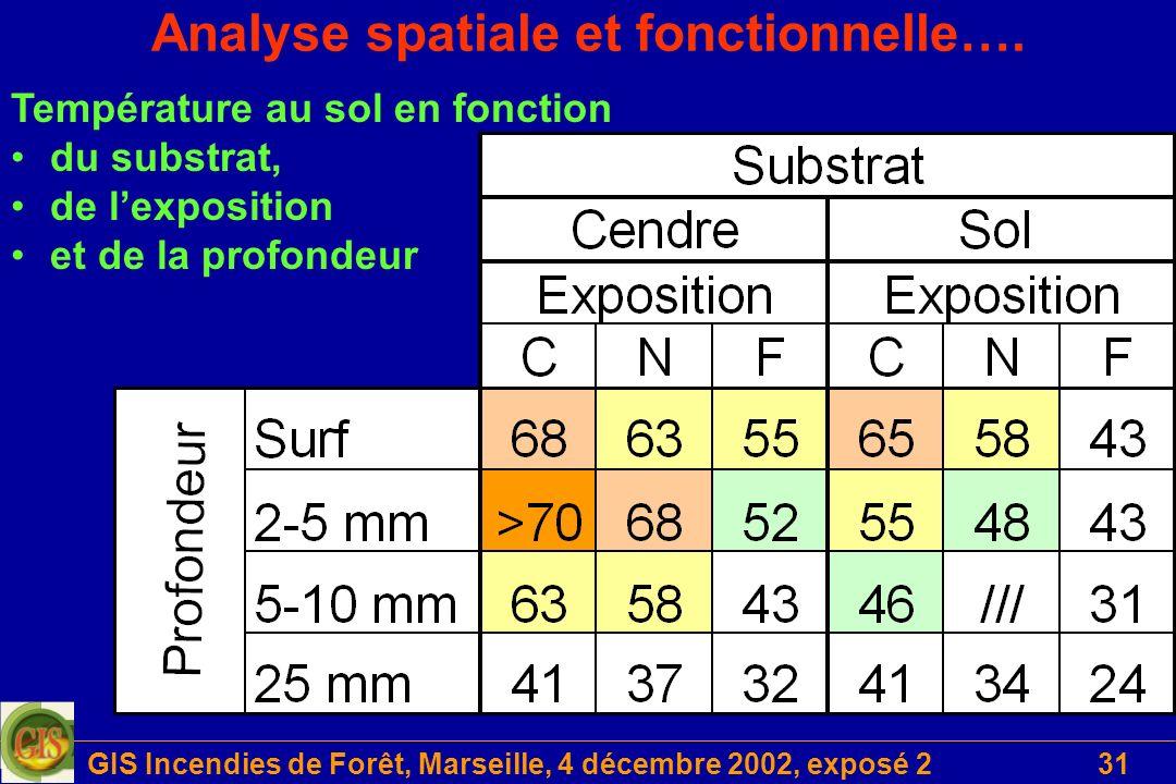 GIS Incendies de Forêt, Marseille, 4 décembre 2002, exposé 231 Analyse spatiale et fonctionnelle…. Température au sol en fonction du substrat, de lexp