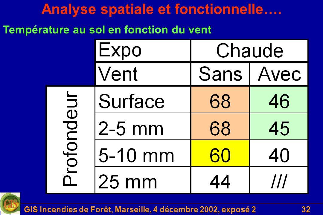 GIS Incendies de Forêt, Marseille, 4 décembre 2002, exposé 232 Analyse spatiale et fonctionnelle…. Température au sol en fonction du vent