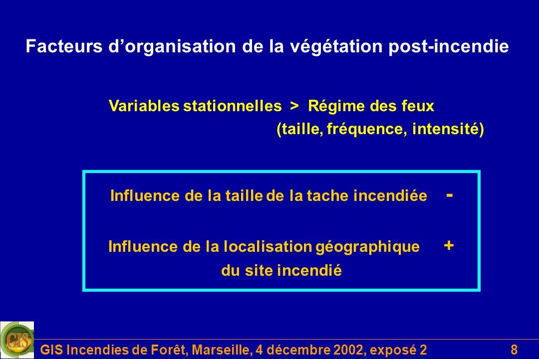 GIS Incendies de Forêt, Marseille, 4 décembre 2002, exposé 28 Variables stationnelles > Régime des feux (taille, fréquence, intensité) Facteurs dorgan