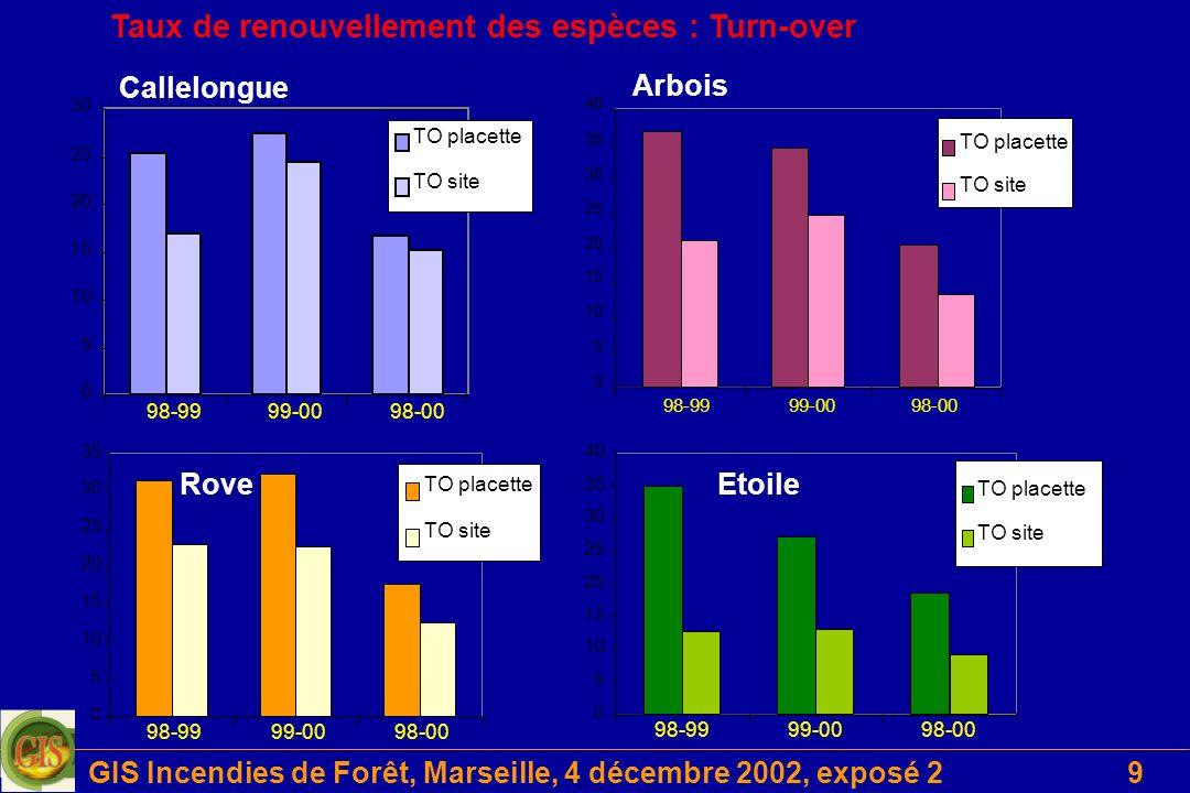 GIS Incendies de Forêt, Marseille, 4 décembre 2002, exposé 230 Analyse spatiale et fonctionnelle….