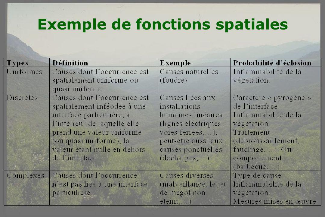 GIS Incendies de Forêt, Aix-en-Provence, 3 juin 20052 Exemple de fonctions spatiales