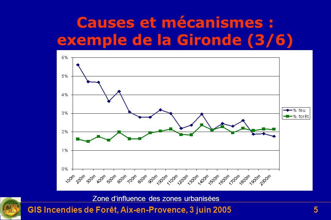 GIS Incendies de Forêt, Aix-en-Provence, 3 juin 20055 Causes et mécanismes : exemple de la Gironde (3/6) Zone dinfluence des zones urbanisées