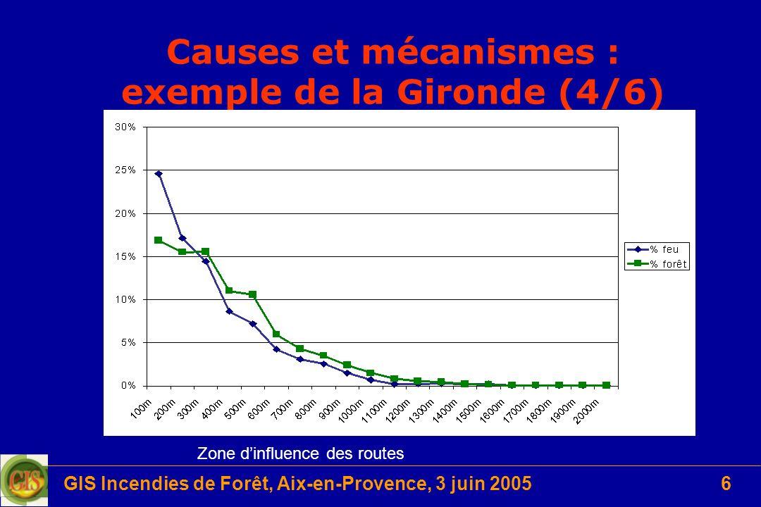 GIS Incendies de Forêt, Aix-en-Provence, 3 juin 20056 Causes et mécanismes : exemple de la Gironde (4/6) Zone dinfluence des routes