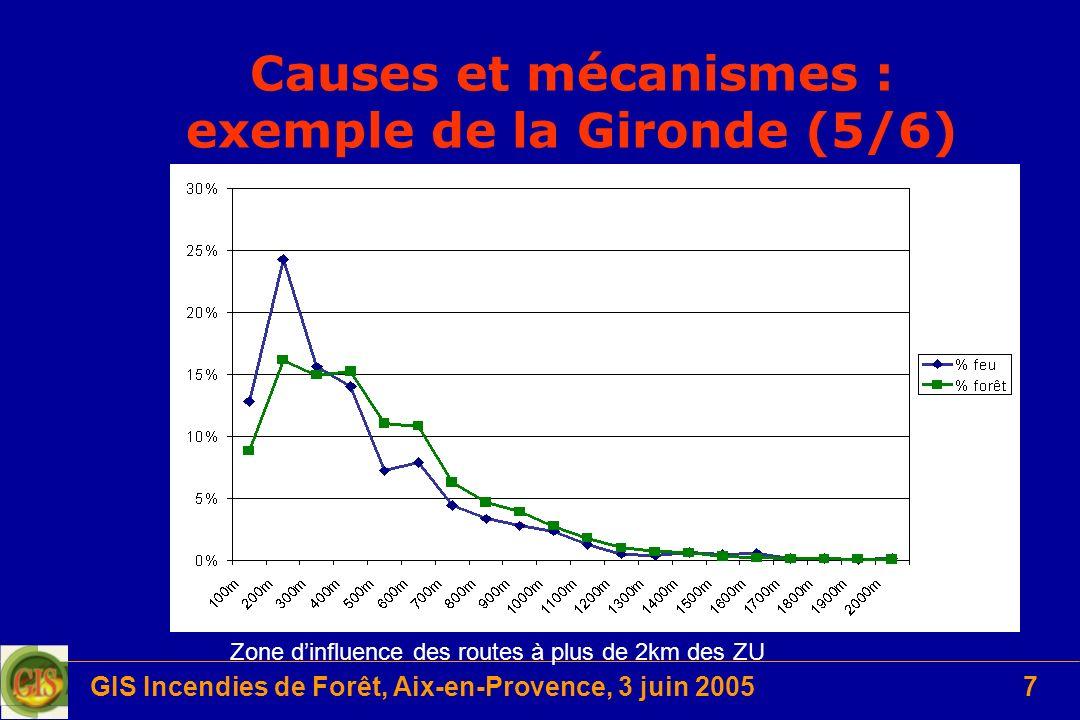 GIS Incendies de Forêt, Aix-en-Provence, 3 juin 20057 Causes et mécanismes : exemple de la Gironde (5/6) Zone dinfluence des routes à plus de 2km des