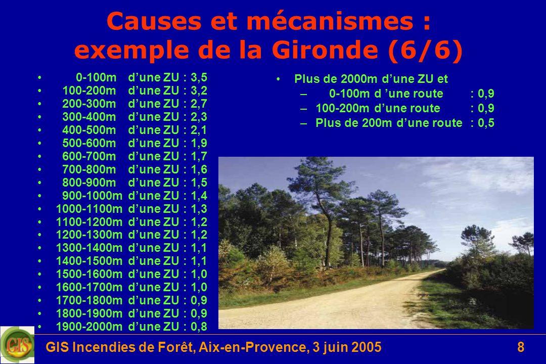 GIS Incendies de Forêt, Aix-en-Provence, 3 juin 20058 Causes et mécanismes : exemple de la Gironde (6/6) 0-100m dune ZU: 3,5 100-200m dune ZU: 3,2 200