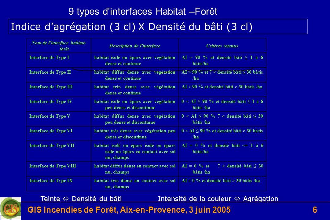 GIS Incendies de Forêt, Aix-en-Provence, 3 juin 20056 9 types dinterfaces Habitat –Forêt Indice dagrégation (3 cl) X Densité du bâti (3 cl) Teinte Den
