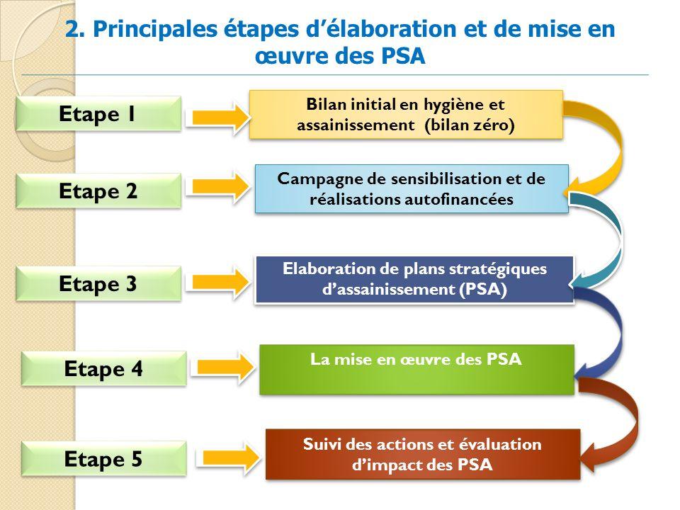 Etape 1 Bilan initial en hygiène et assainissement (bilan zéro) Campagne de sensibilisation et de réalisations autofinancées Elaboration de plans stra