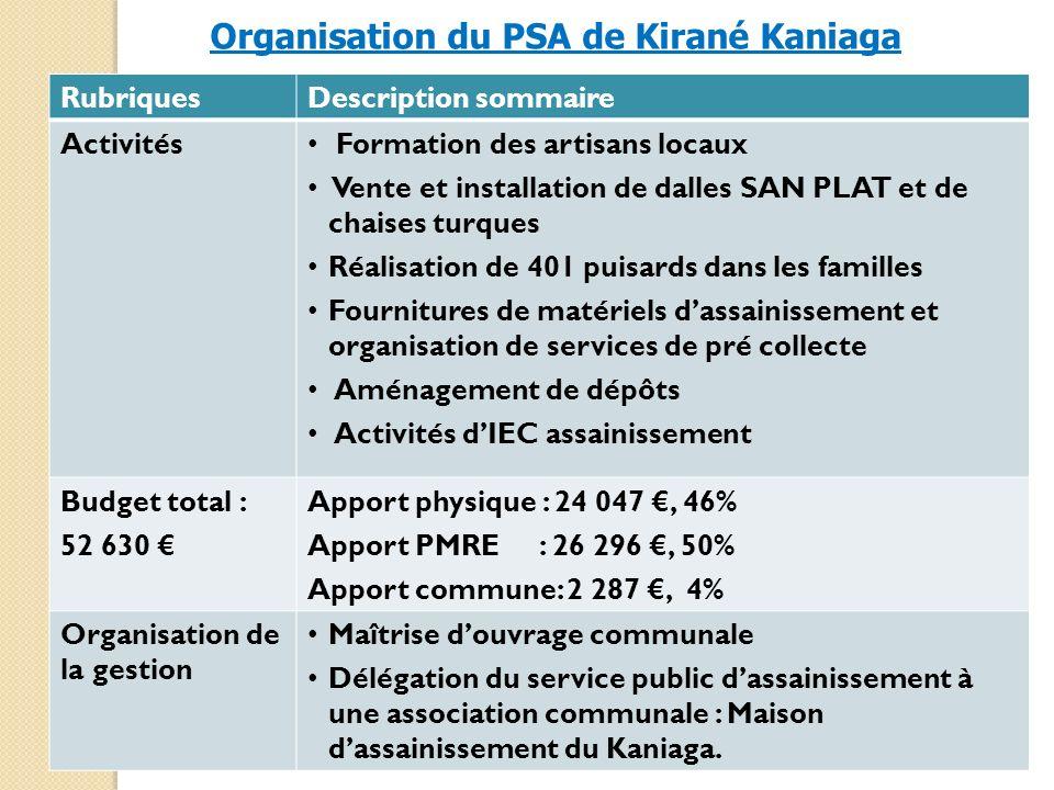Organisation du PSA de Kirané Kaniaga RubriquesDescription sommaire Activités Formation des artisans locaux Vente et installation de dalles SAN PLAT e