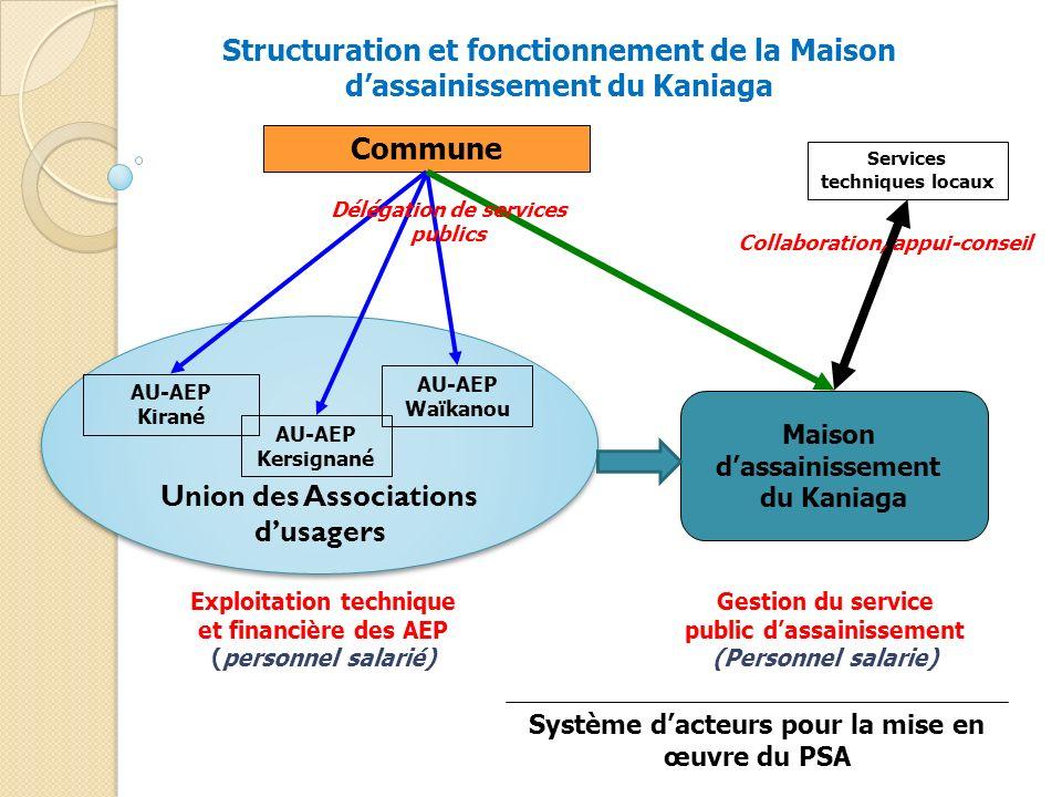 Union des Associations dusagers Commune AU-AEP Kirané AU-AEP Waïkanou AU-AEP Kersignané Maison dassainissement du Kaniaga Services techniques locaux C