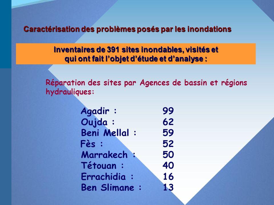 Réparation des sites par Agences de bassin et régions hydrauliques: Agadir :99 Oujda :62 Beni Mellal :59 Fès :52 Marrakech :50 Tétouan :40 Errachidia :16 Ben Slimane :13 Inventaires de 391 sites inondables, visités et qui ont fait lobjet détude et danalyse : Caractérisation des problèmes posés par les inondations