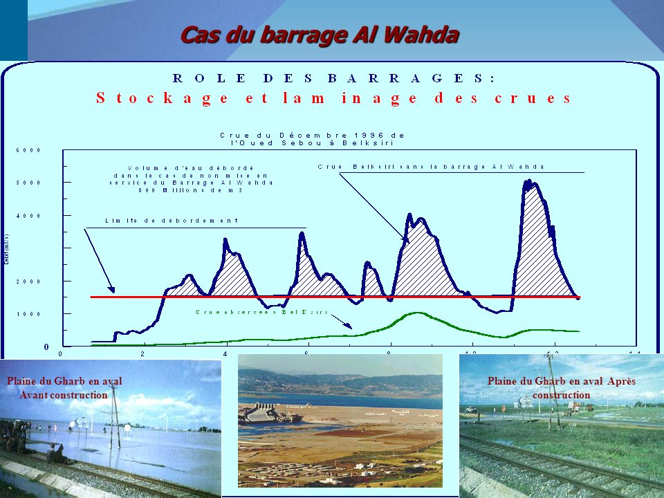Cas du barrage Al Wahda Plaine du Gharb en aval Avant construction Plaine du Gharb en aval Après construction