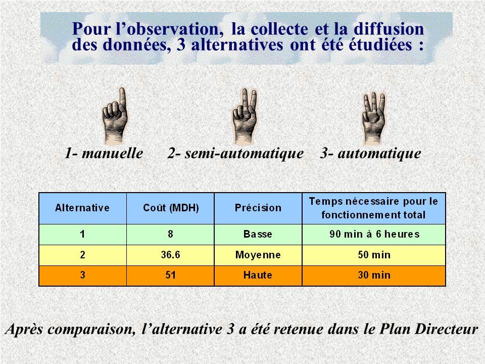 Après comparaison, lalternative 3 a été retenue dans le Plan Directeur 1- manuelle2- semi-automatique 3- automatique Pour lobservation, la collecte et