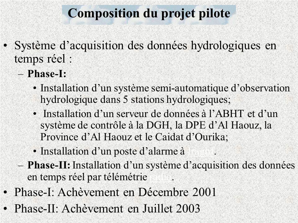 Système dacquisition des données hydrologiques en temps réel : –Phase-I: Installation dun système semi-automatique dobservation hydrologique dans 5 stations hydrologiques; Installation dun serveur de données à lABHT et dun système de contrôle à la DGH, la DPE dAl Haouz, la Province dAl Haouz et le Caidat dOurika; Installation dun poste dalarme à Iraghf.Iraghf –Phase-II: Installation dun système dacquisition des données en temps réel par télémétrie radio.radio Phase-I: Achèvement en Décembre 2001 Phase-II: Achèvement en Juillet 2003 Composition du projet pilote
