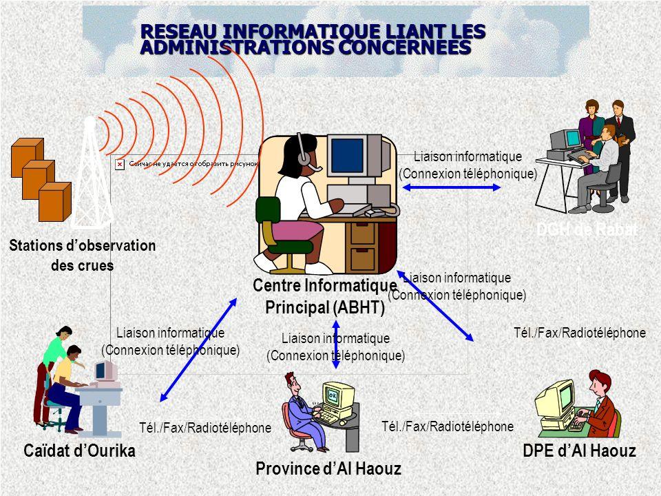 RESEAU INFORMATIQUE LIANT LES ADMINISTRATIONS CONCERNEES Province dAl Haouz DPE dAl Haouz Caïdat dOurika Centre Informatique Principal (ABHT) DGH de Rabat Stations dobservation des crues Tél./Fax/Radiotéléphone Liaison informatique (Connexion téléphonique) Tél./Fax/Radiotéléphone Liaison informatique (Connexion téléphonique)