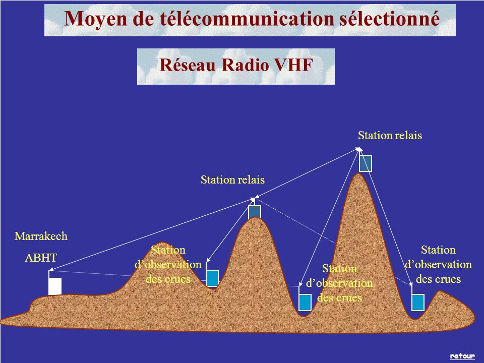 Marrakech ABHT Station relais Station dobservation des crues retour Moyen de télécommunication sélectionné Réseau Radio VHF