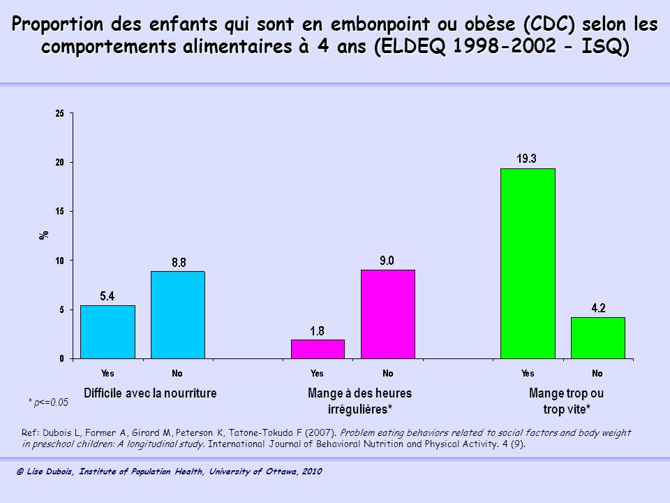 © Lise Dubois, Institute of Population Health, University of Ottawa, 2010 Proportion des enfants qui sont en embonpoint ou obèse (CDC) selon les compo