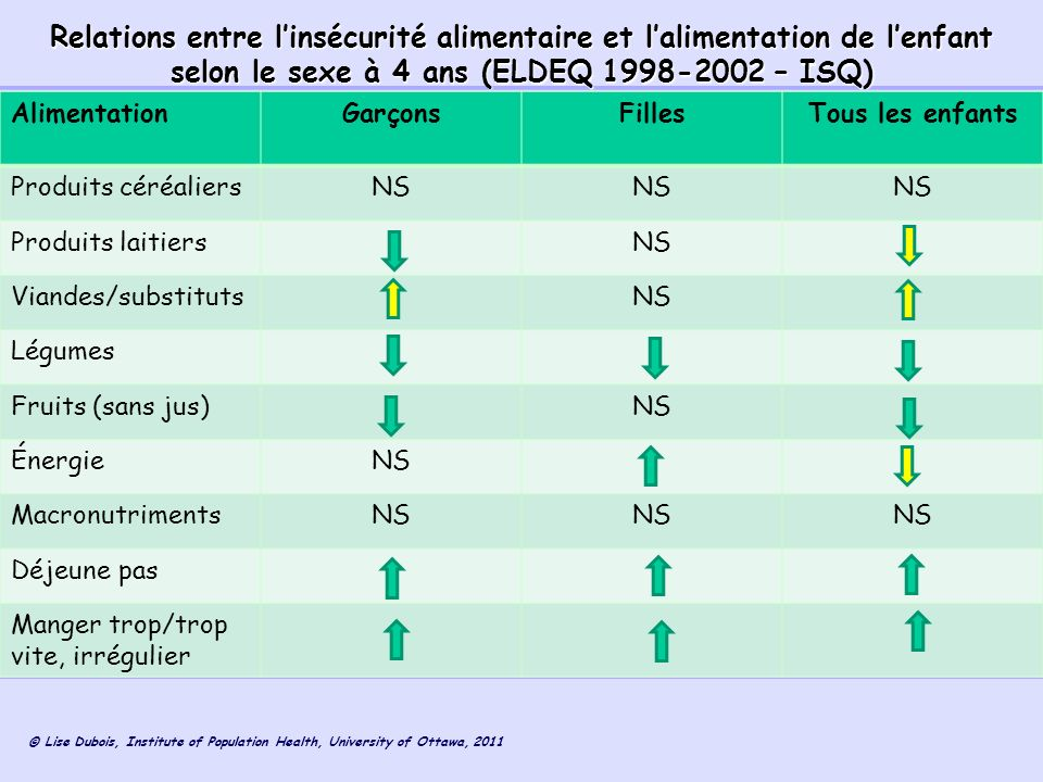 © Lise Dubois, Institute of Population Health, University of Ottawa, 2011 Relations entre linsécurité alimentaire et lalimentation de lenfant selon le