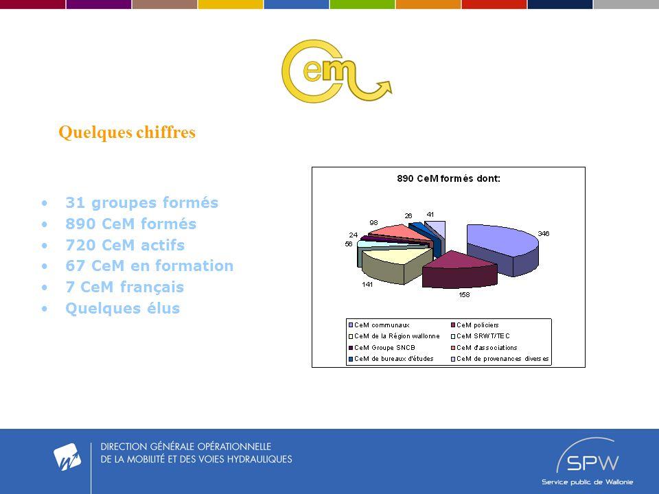 Quelques chiffres 31 groupes formés 890 CeM formés 720 CeM actifs 67 CeM en formation 7 CeM français Quelques élus