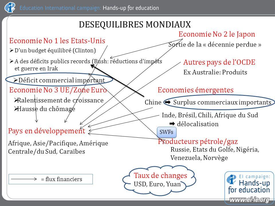 DESEQUILIBRES MONDIAUX Economie No 1 les Etats-Unis Dun budget équilibré (Clinton) Sortie de la « décennie perdue » Economie No 3 UE/Zone Euro Ralentissement de croissance Producteurs pétrole/gaz Economies émergentes Pays en développement Taux de changes USD, Euro, Yuan Economie No 2 le Japon SWFs A des déficits publics records (Bush: réductions dimpôts et guerre en Irak Hausse du chômage Russie, Etats du Golfe, Nigéria, Venezuela, Norvège = flux financiers Déficit commercial important Autres pays de lOCDE Ex Australie: Produits Chine Inde, Brésil, Chili, Afrique du Sud délocalisation Surplus commerciaux importants Afrique, Asie/Pacifique, Amérique Centrale/du Sud, Caraïbes