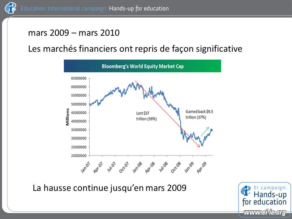 mars 2009 – mars 2010 Les marchés financiers ont repris de façon significative La hausse continue jusquen mars 2009
