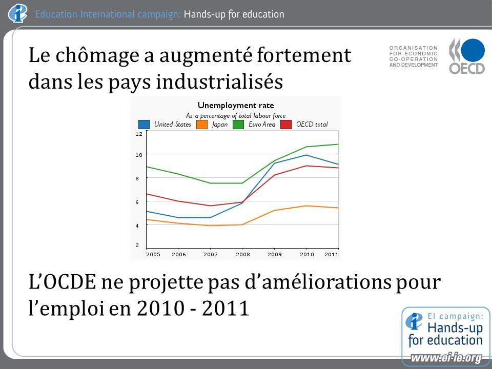 Le chômage a augmenté fortement dans les pays industrialisés LOCDE ne projette pas daméliorations pour lemploi en 2010 - 2011
