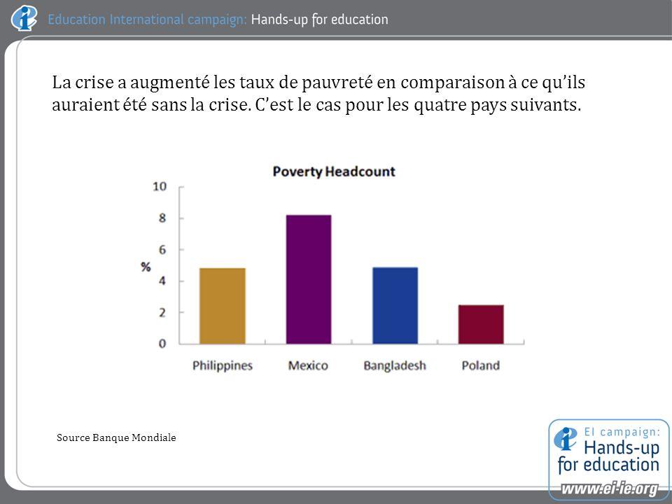 La crise a augmenté les taux de pauvreté en comparaison à ce quils auraient été sans la crise.