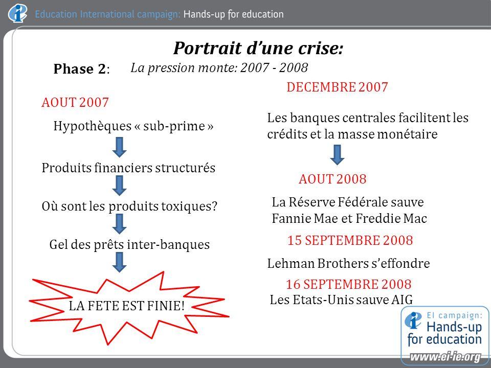 Phase 2: La pression monte: 2007 - 2008 Portrait dune crise: AOUT 2007 Hypothèques « sub-prime » Produits financiers structurés Où sont les produits toxiques.