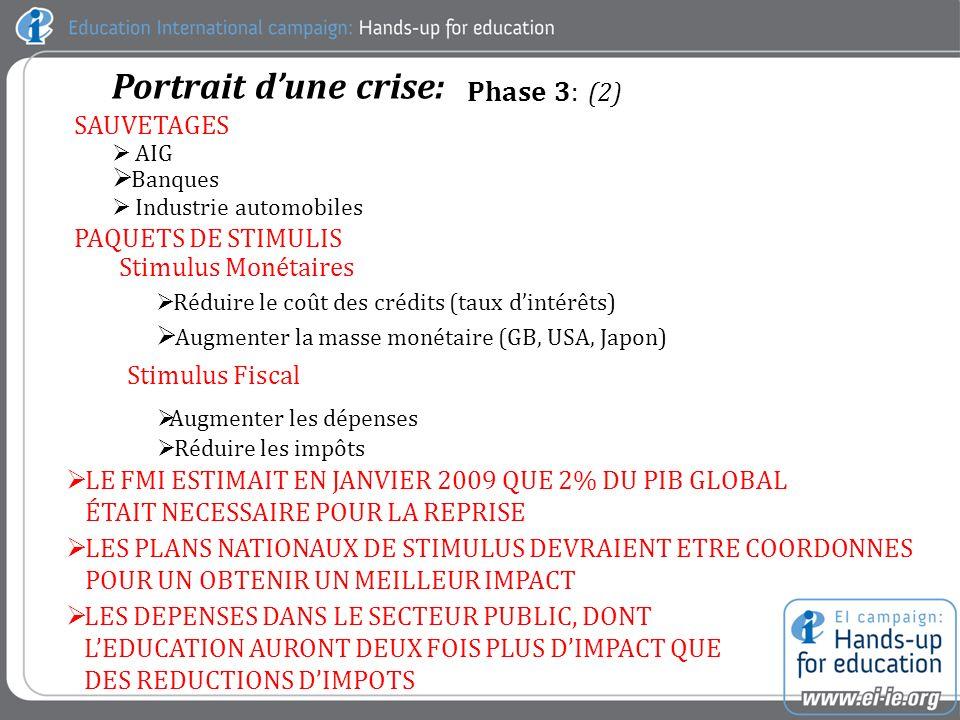 Phase 3: (2) Portrait dune crise: SAUVETAGES AIG Banques Industrie automobiles PAQUETS DE STIMULIS Stimulus Monétaires Réduire le coût des crédits (taux dintérêts) Augmenter la masse monétaire (GB, USA, Japon) Stimulus Fiscal Augmenter les dépenses Réduire les impôts LE FMI ESTIMAIT EN JANVIER 2009 QUE 2% DU PIB GLOBAL ÉTAIT NECESSAIRE POUR LA REPRISE LES PLANS NATIONAUX DE STIMULUS DEVRAIENT ETRE COORDONNES POUR UN OBTENIR UN MEILLEUR IMPACT LES DEPENSES DANS LE SECTEUR PUBLIC, DONT LEDUCATION AURONT DEUX FOIS PLUS DIMPACT QUE DES REDUCTIONS DIMPOTS