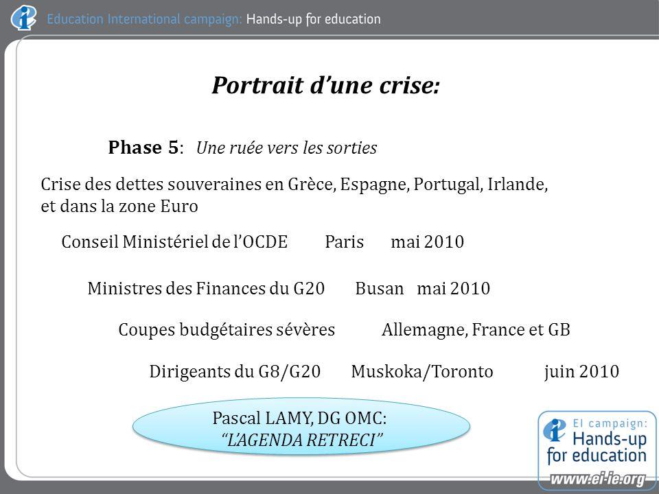 Phase 5: Une ruée vers les sorties Crise des dettes souveraines en Grèce, Espagne, Portugal, Irlande, et dans la zone Euro Conseil Ministériel de lOCDE Parismai 2010 Ministres des Finances du G20 Busanmai 2010 Coupes budgétaires sévèresAllemagne, France et GB Dirigeants du G8/G20 Muskoka/Torontojuin 2010 Pascal LAMY, DG OMC: LAGENDA RETRECI Portrait dune crise: