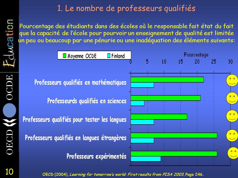 10 1. Le nombre de professeurs qualifiés Pourcentage des étudiants dans des écoles où le responsable fait état du fait que la capacité de lécole pour