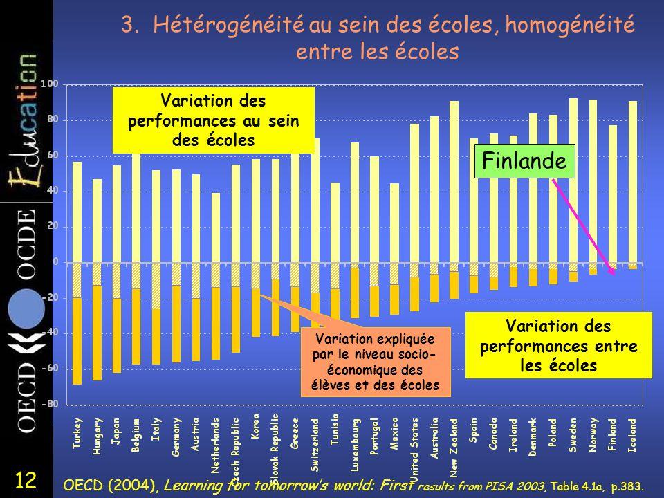 12 3. Hétérogénéité au sein des écoles, homogénéité entre les écoles Variation des performances entre les écoles Variation des performances au sein de