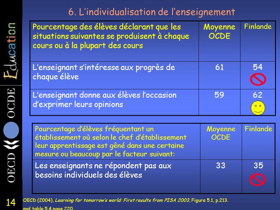 14 6. Lindividualisation de lenseignement Pourcentage des élèves déclarant que les situations suivantes se produisent à chaque cours ou à la plupart d