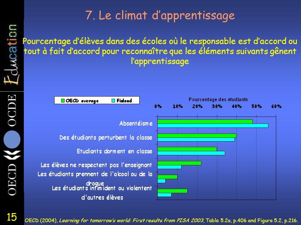 15 7. Le climat dapprentissage Pourcentage délèves dans des écoles où le responsable est daccord ou tout à fait daccord pour reconnaître que les éléme