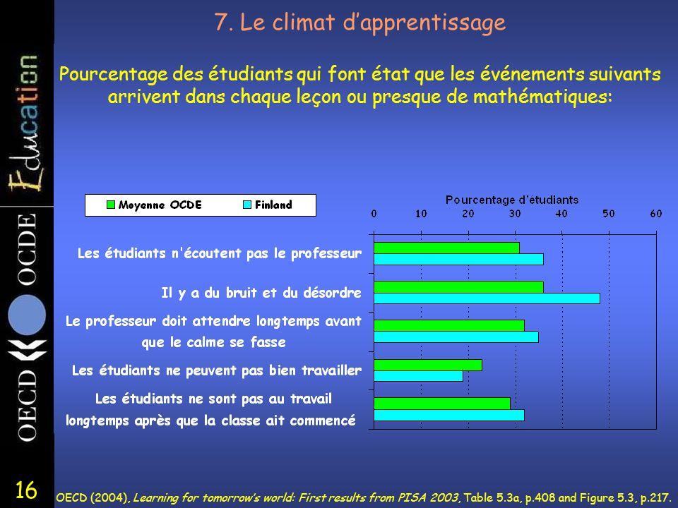 16 7. Le climat dapprentissage Pourcentage des étudiants qui font état que les événements suivants arrivent dans chaque leçon ou presque de mathématiq