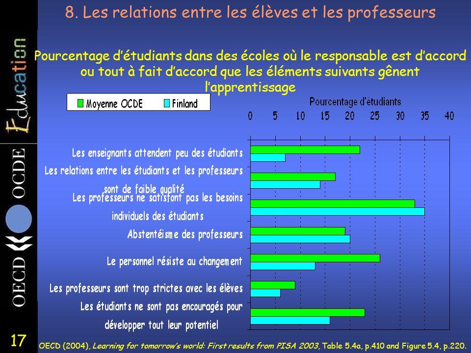 17 8. Les relations entre les élèves et les professeurs Pourcentage détudiants dans des écoles où le responsable est daccord ou tout à fait daccord qu