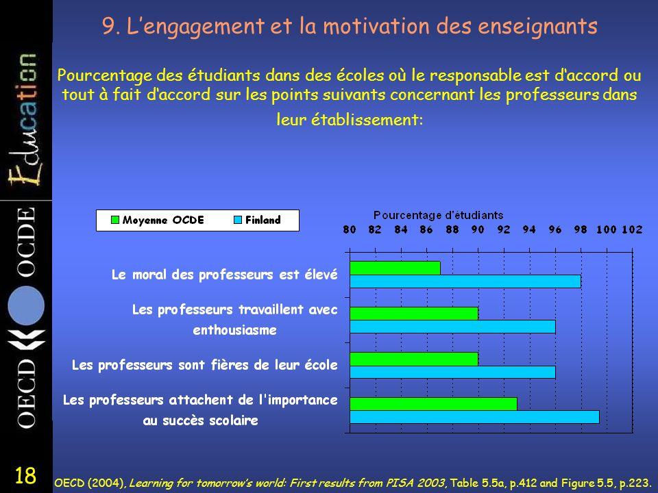 18 9. Lengagement et la motivation des enseignants Pourcentage des étudiants dans des écoles où le responsable est daccord ou tout à fait daccord sur