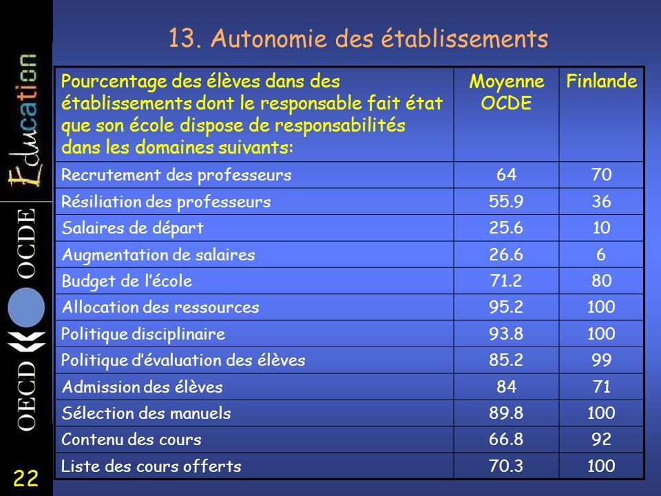 22 13. A utonomie des établissements Pourcentage des élèves dans des établissements dont le responsable fait état que son école dispose de responsabil
