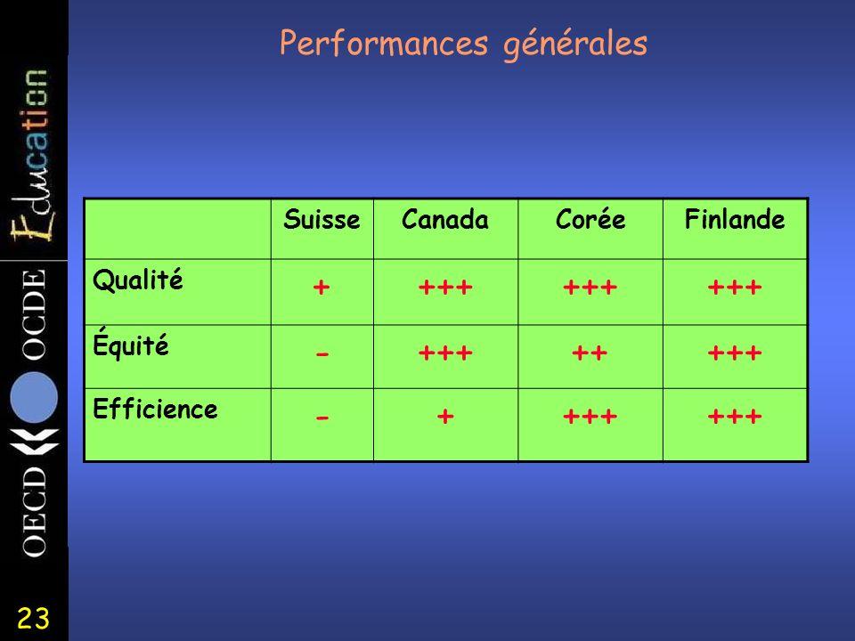 23 Performances générales SuisseCanadaCoréeFinlande Qualité ++++ Équité -++++++++ Efficience -++++