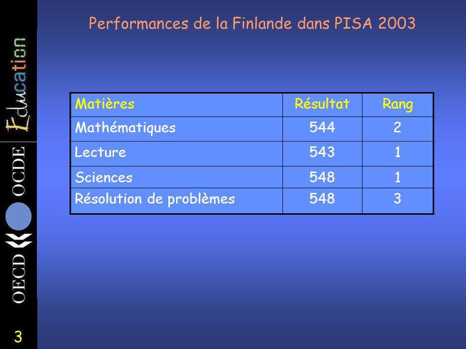3 Performances de la Finlande dans PISA 2003 MatièresRésultatRang Mathématiques5442 Lecture5431 Sciences5481 Résolution de problèmes5483